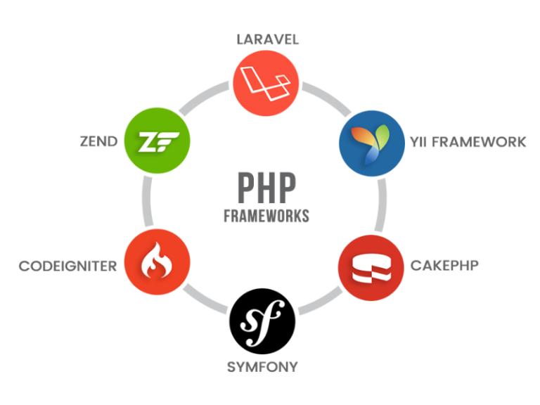 en-iyi-10-php-framework